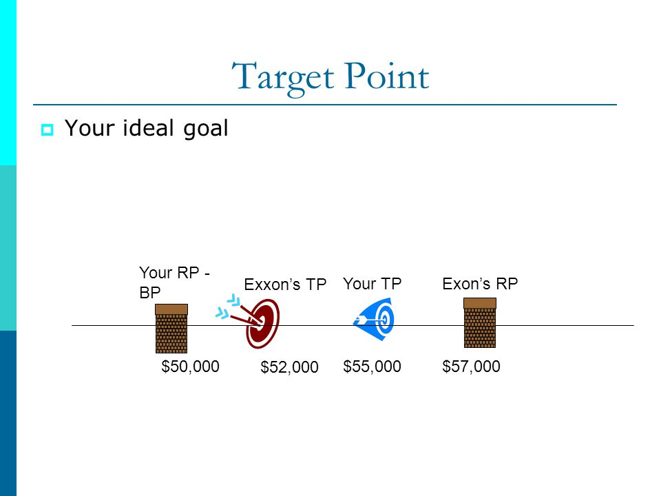 Target Point Your ideal goal Your RP - BP $50,000 Exxon's TP $52,000