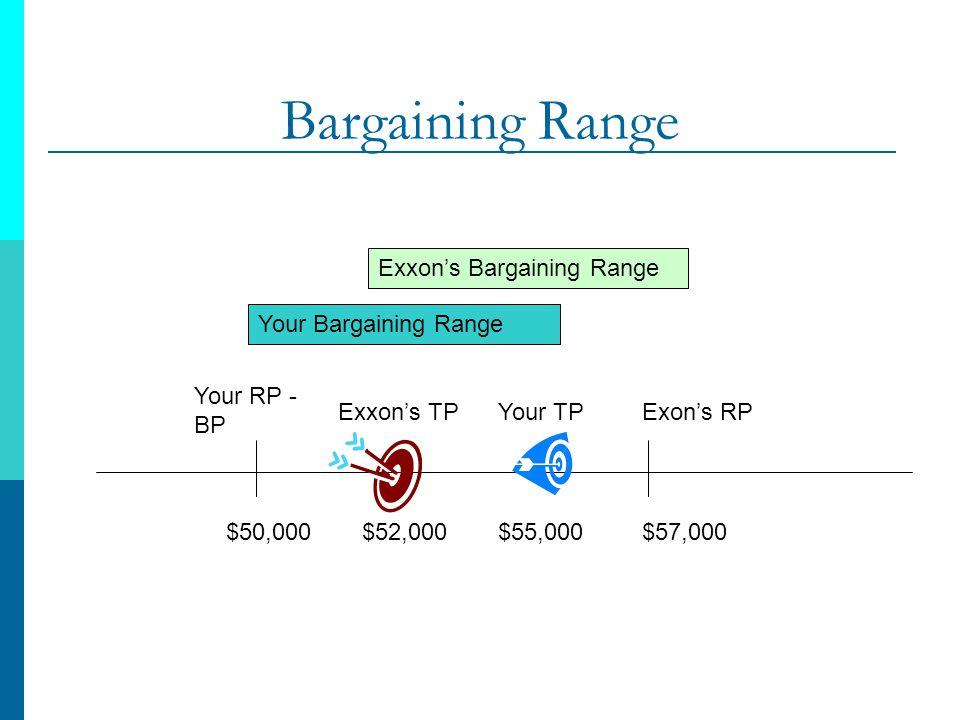 Bargaining Range Exxon's Bargaining Range Your Bargaining Range