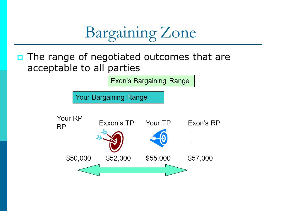 Bargaining Zone The range of negotiated outcomes that are acceptable to all parties. Your RP - BP.