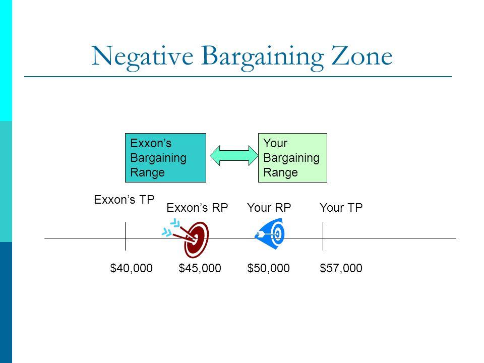 Negative Bargaining Zone