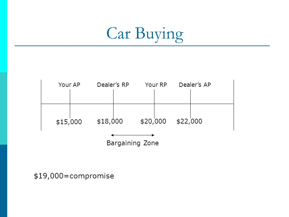Car Buying $19,000=compromise $15,000 $18,000 $20,000 $22,000
