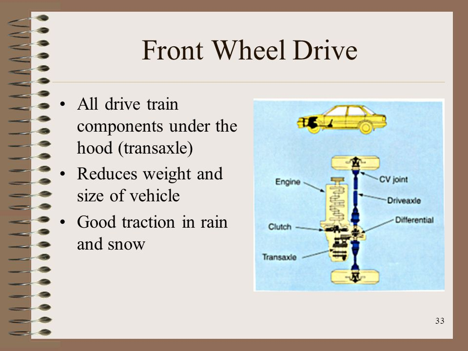 Front Wheel Drive All drive train components under the hood (transaxle) Reduces weight and size of vehicle.
