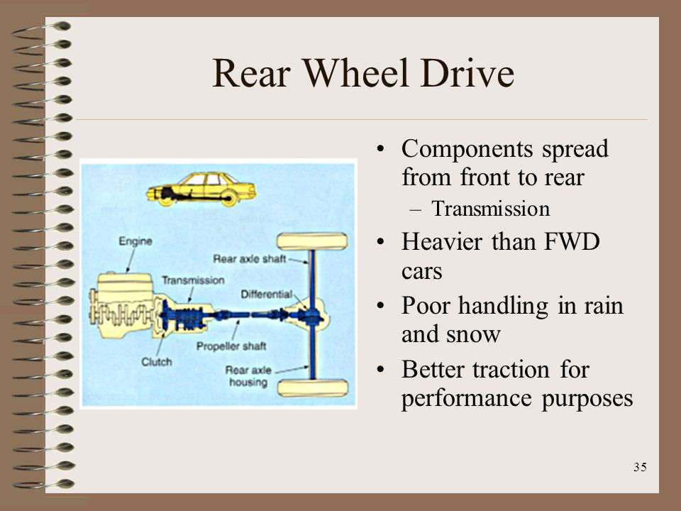 Rear Wheel Drive Components spread from front to rear