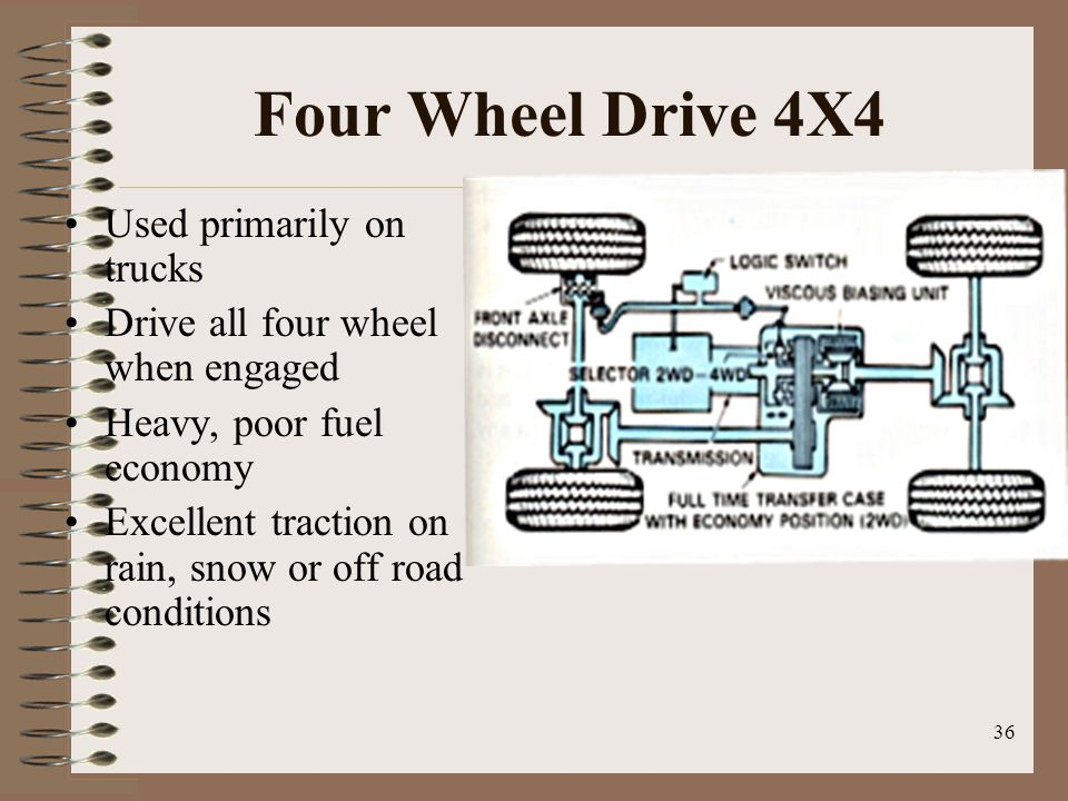 Four Wheel Drive 4X4 Used primarily on trucks