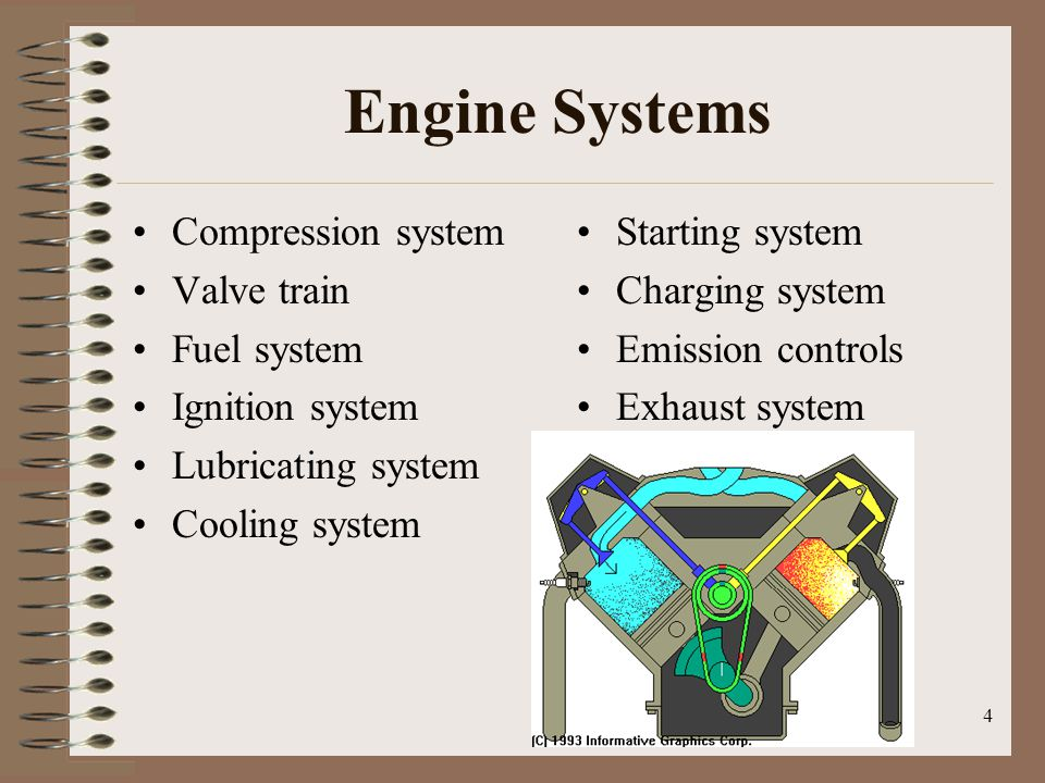 Engine Systems Compression system Valve train Fuel system