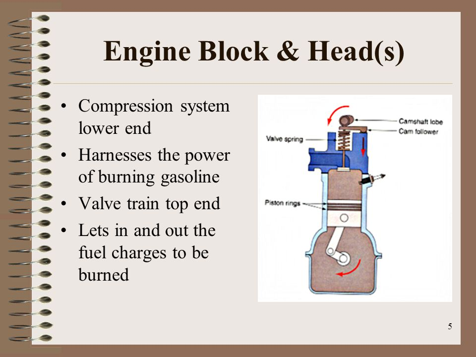 Engine Block & Head(s) Compression system lower end