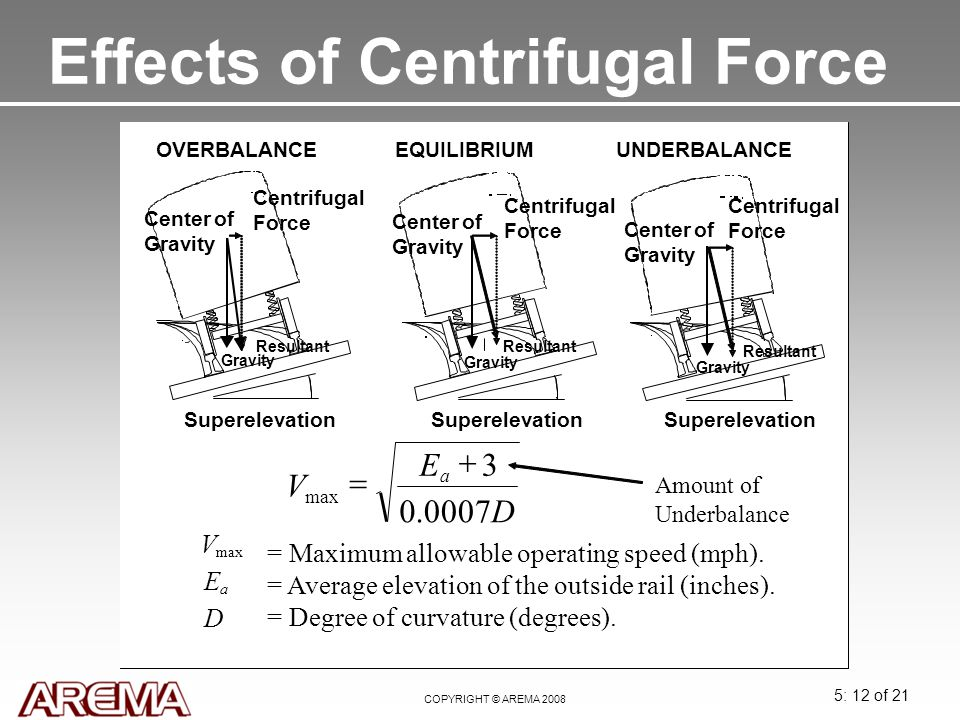 Effects of Centrifugal Force