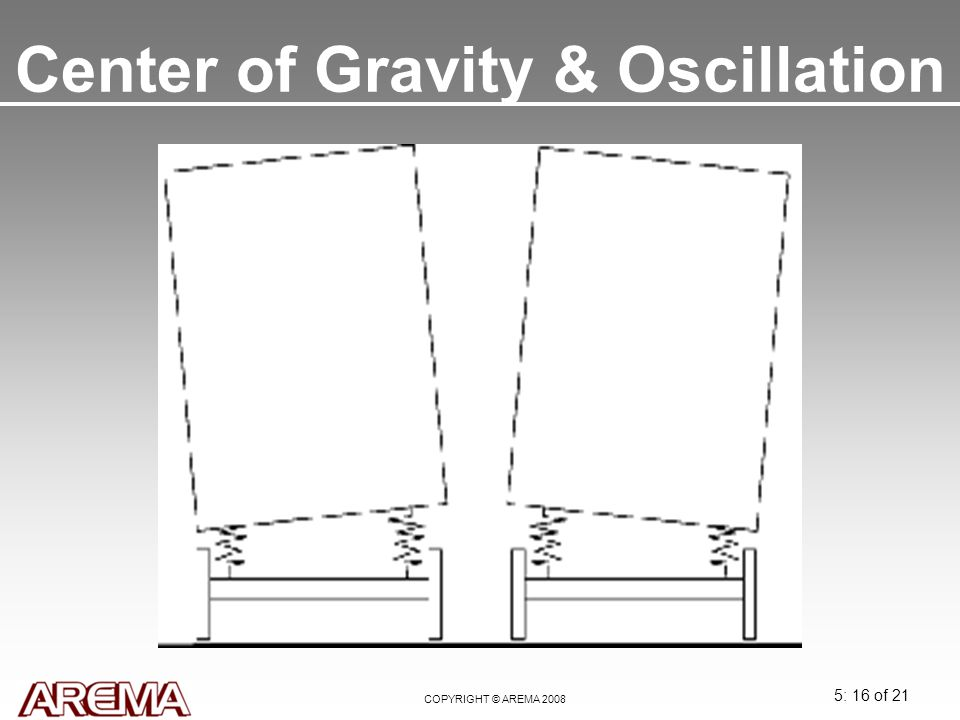 Center of Gravity & Oscillation