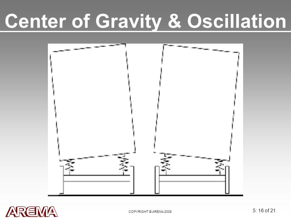 Center of Gravity & Oscillation