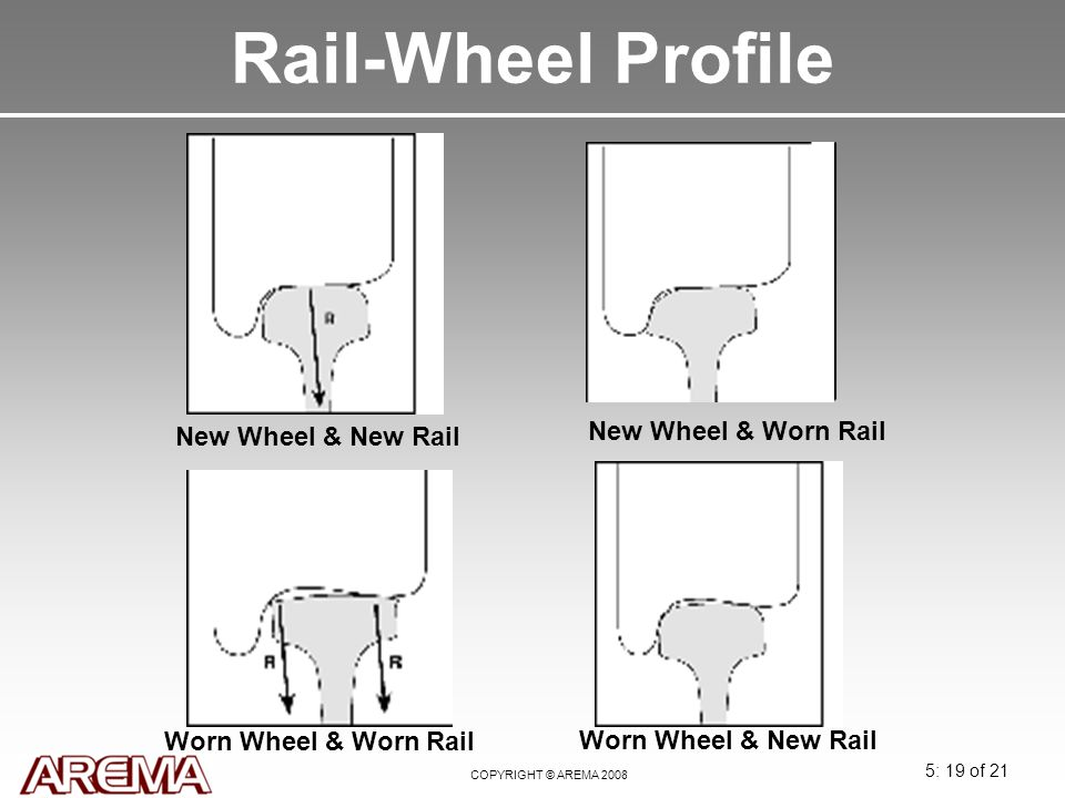Rail-Wheel Profile New Wheel & Worn Rail New Wheel & New Rail