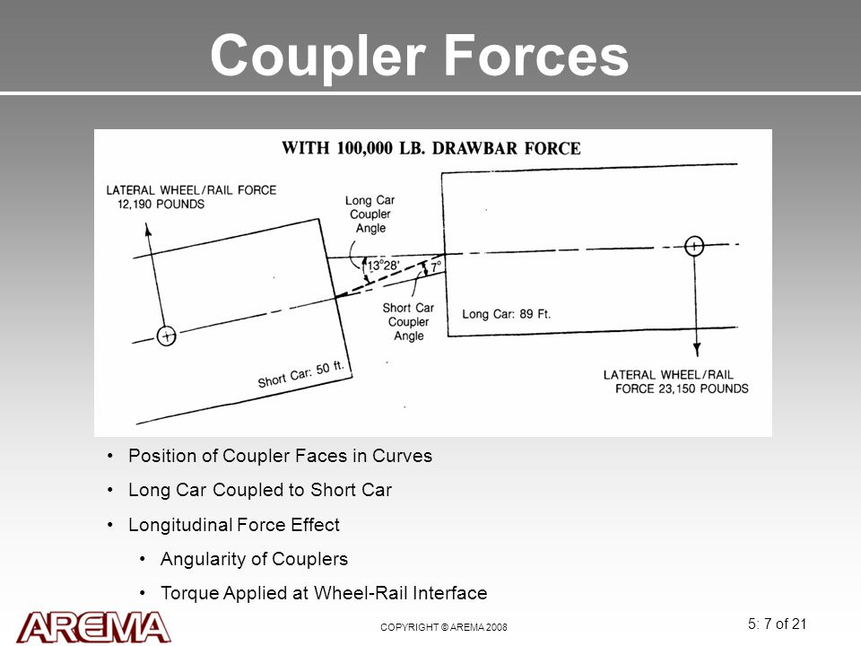 Coupler Forces Position of Coupler Faces in Curves