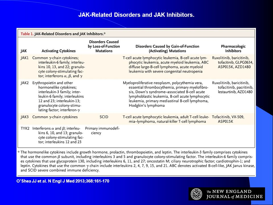 JAK-Related Disorders and JAK Inhibitors.