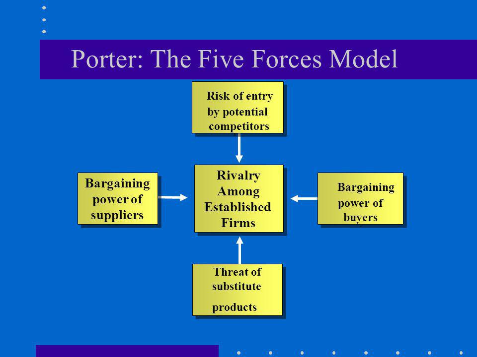 Porter: The Five Forces Model