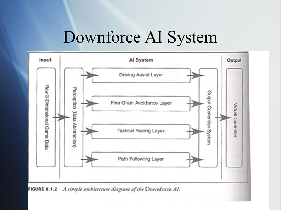 Downforce AI System Note Layers, all take same input