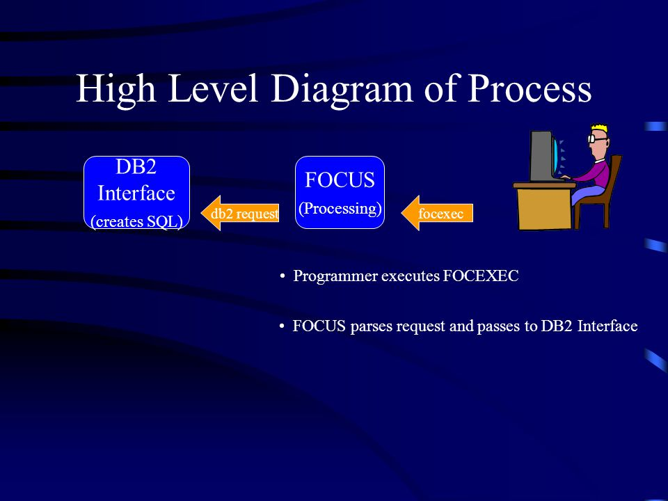 High Level Diagram of Process