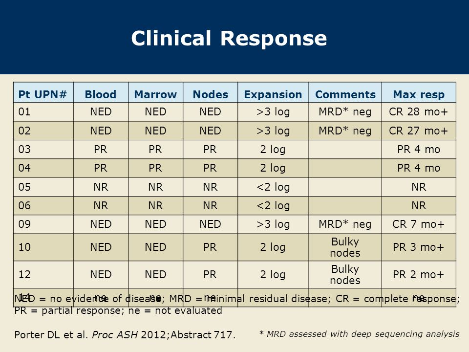 Clinical Response Pt UPN# Blood Marrow Nodes Expansion Comments
