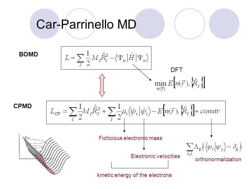 Car-Parrinello MD BOMD DFT CPMD Ficticious electronic mass