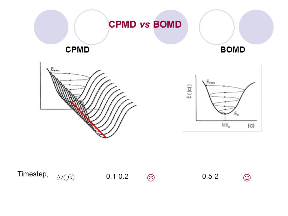 CPMD vs BOMD CPMD BOMD Timestep, 0.1-0.2  0.5-2 