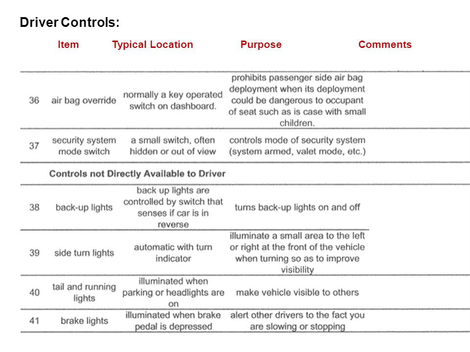 Driver Controls: Item Typical Location Purpose Comments.
