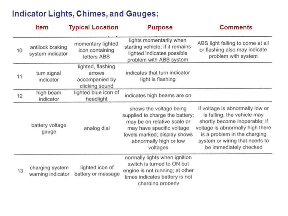 Indicator Lights, Chimes, and Gauges: