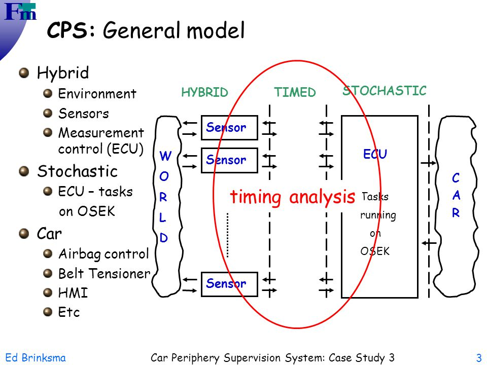 CPS: General model timing analysis Hybrid Stochastic Car Environment
