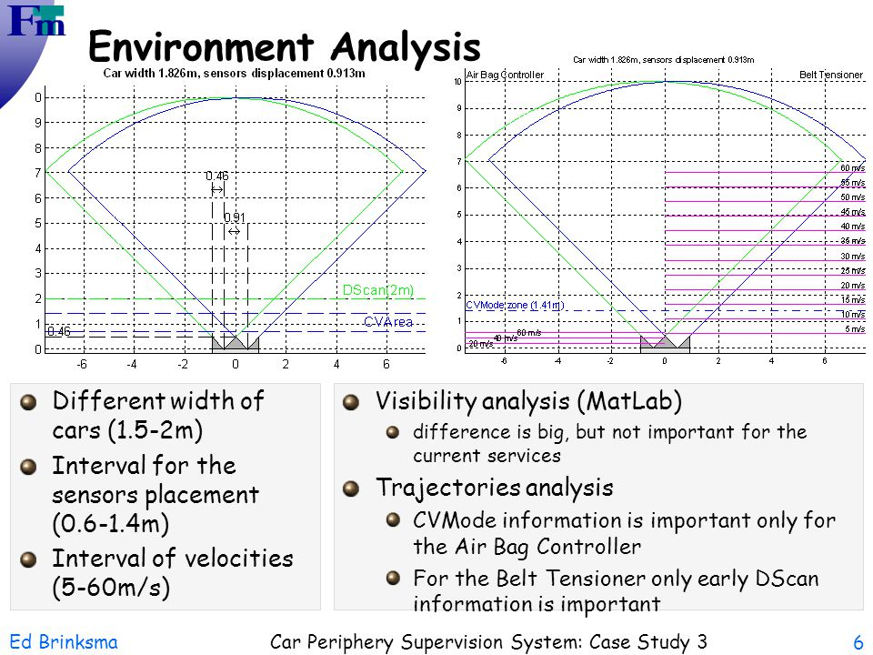 Environment Analysis Different width of cars (1.5-2m)