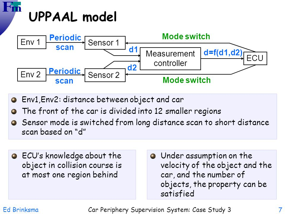 UPPAAL model Env 1 Env 2 Sensor 1 Sensor 2 Measurement controller ECU