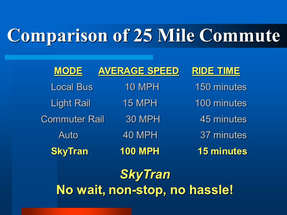 Comparison of 25 Mile Commute No wait, non-stop, no hassle!