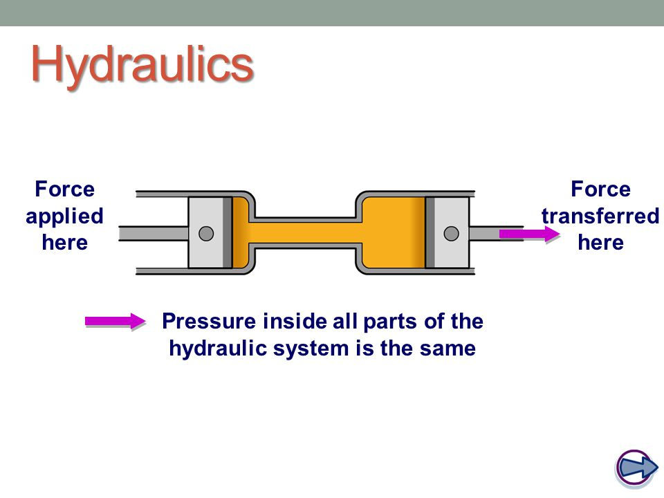 Pressure inside all parts of the hydraulic system is the same