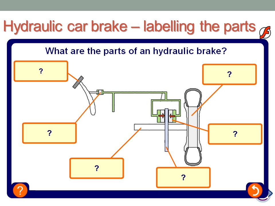 Hydraulic car brake – labelling the parts