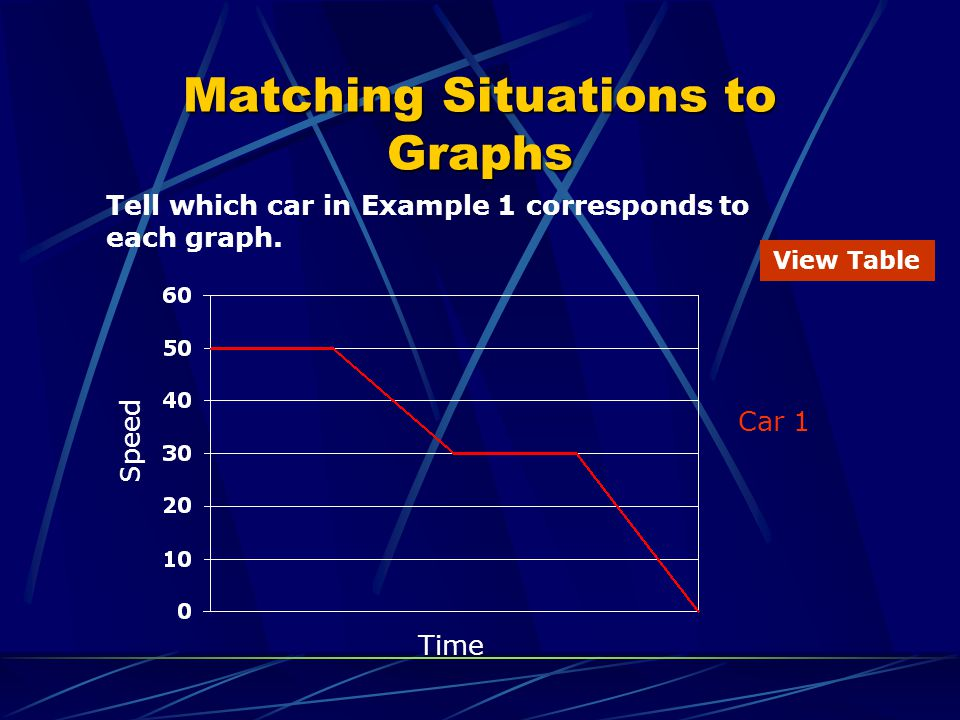 Matching Situations to Graphs