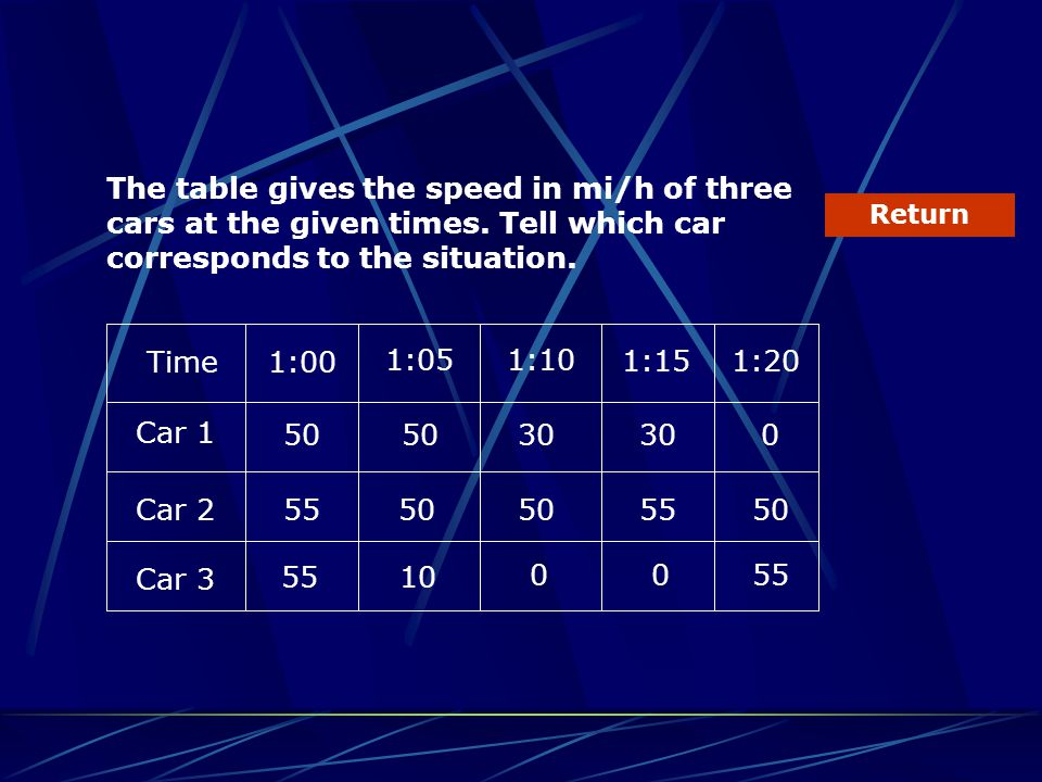 The table gives the speed in mi/h of three cars at the given times