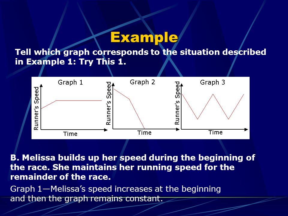 Example Tell which graph corresponds to the situation described in Example 1: Try This 1.