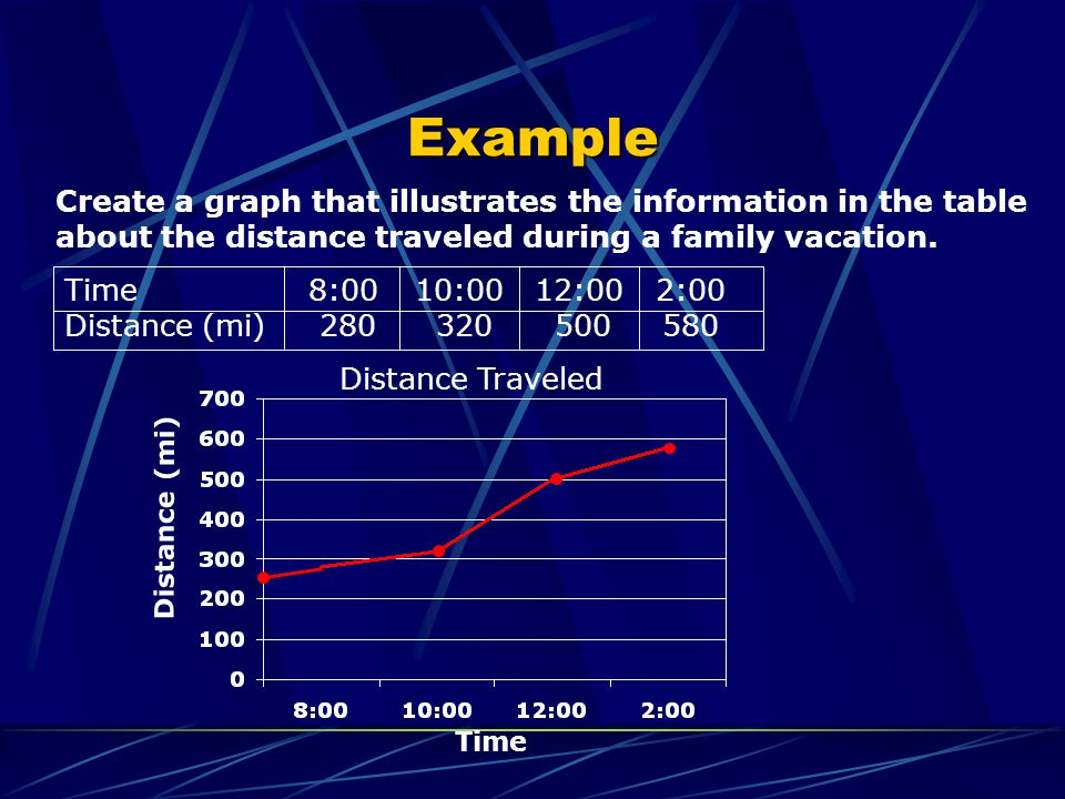 Example Create a graph that illustrates the information in the table about the distance traveled during a family vacation.