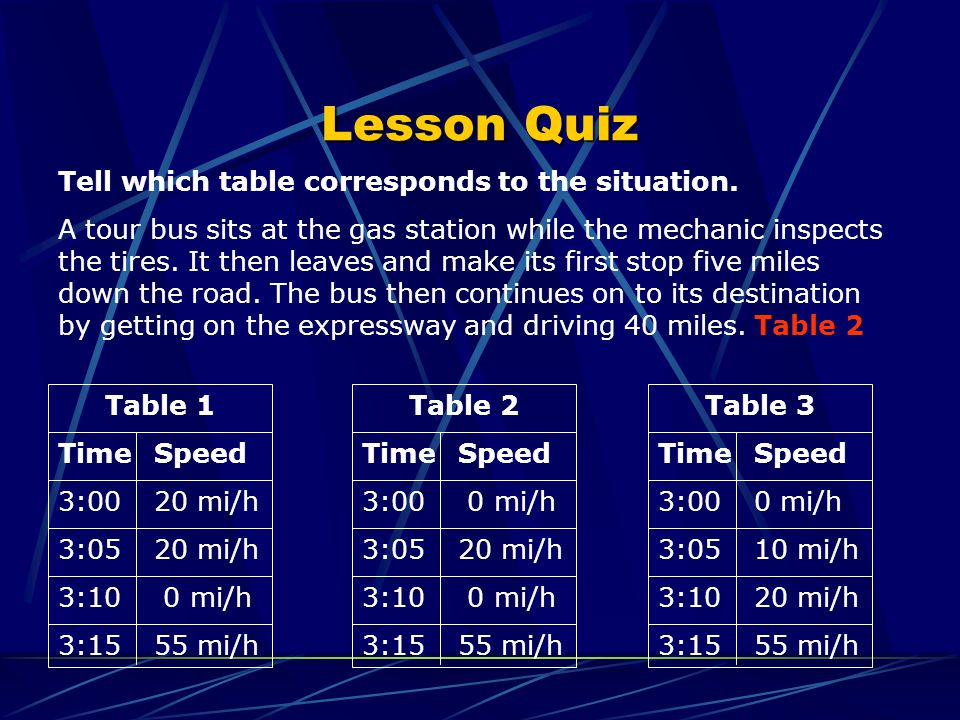 Lesson Quiz Tell which table corresponds to the situation.