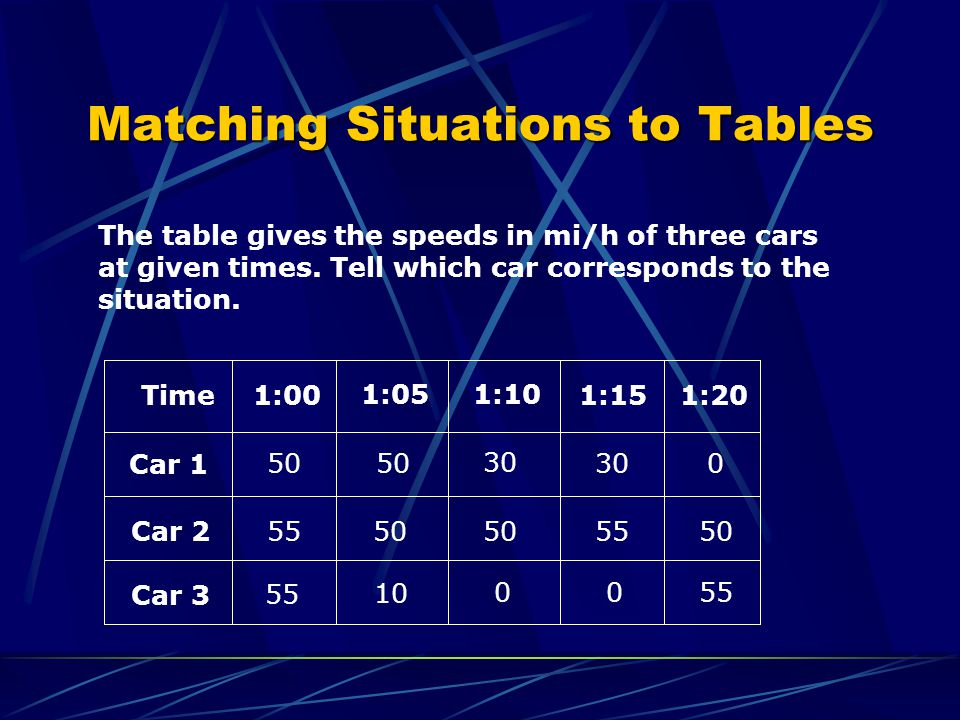 Matching Situations to Tables