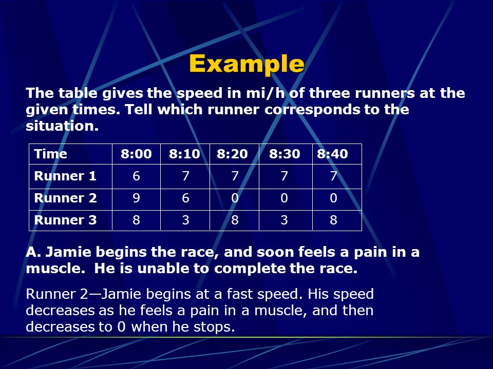 Example The table gives the speed in mi/h of three runners at the given times. Tell which runner corresponds to the situation.