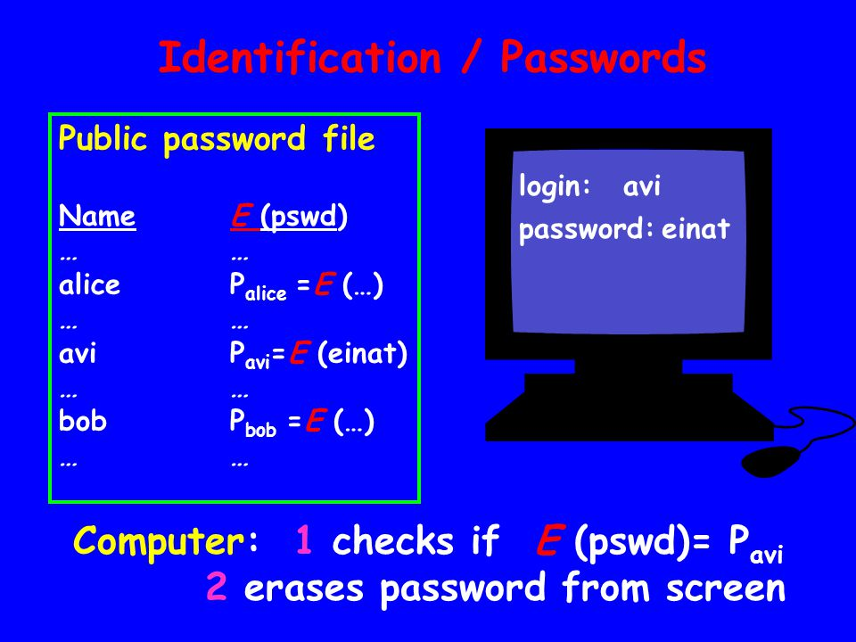 Identification / Passwords