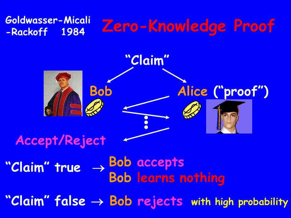 Zero-Knowledge Proof Claim Bob Alice ( proof ) Accept/Reject