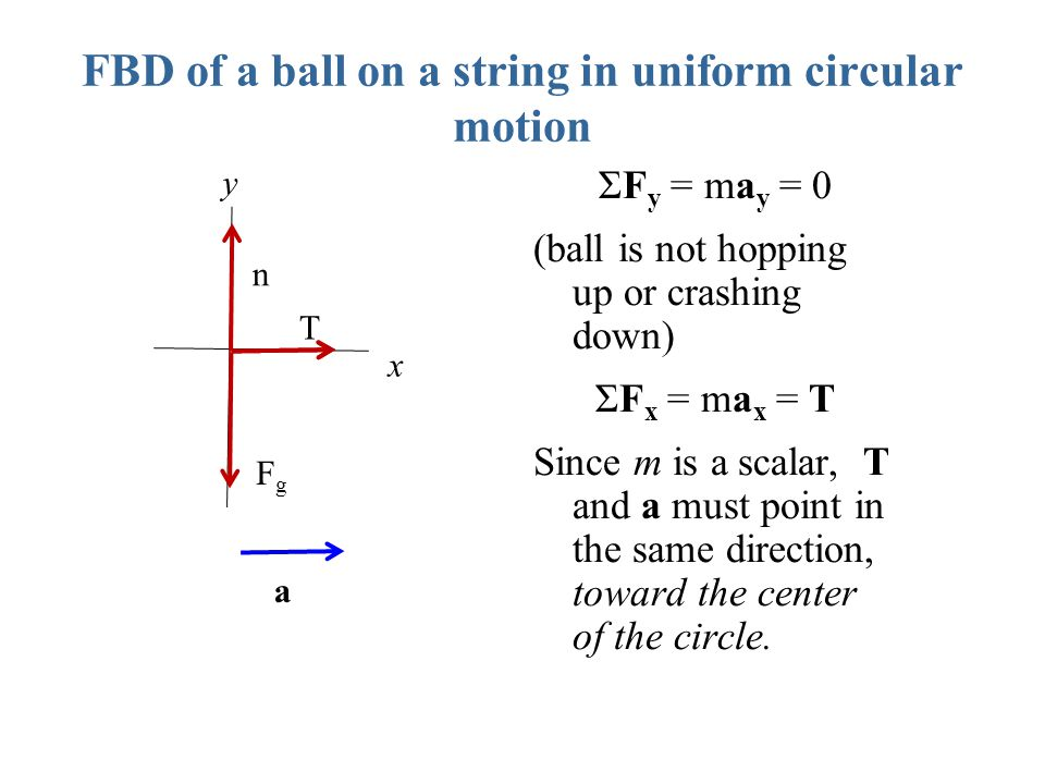FBD of a ball on a string in uniform circular motion