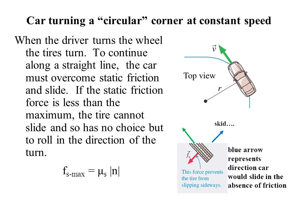 Car turning a circular corner at constant speed
