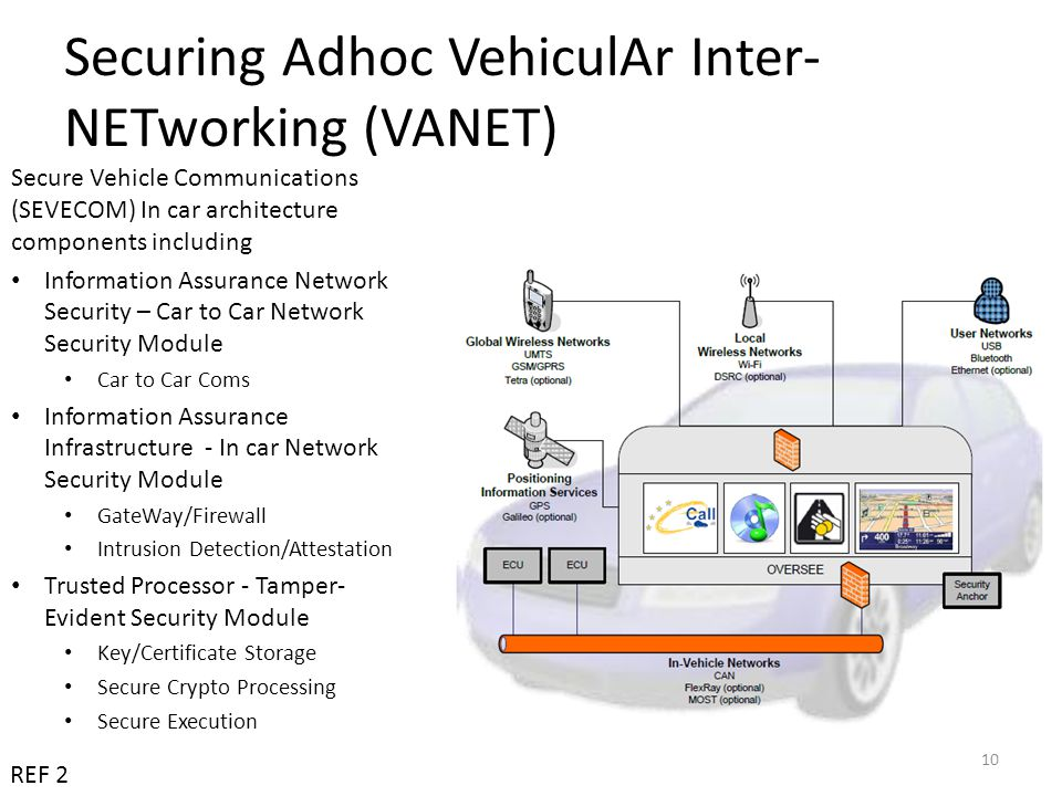 Securing Adhoc VehiculAr Inter-NETworking (VANET)