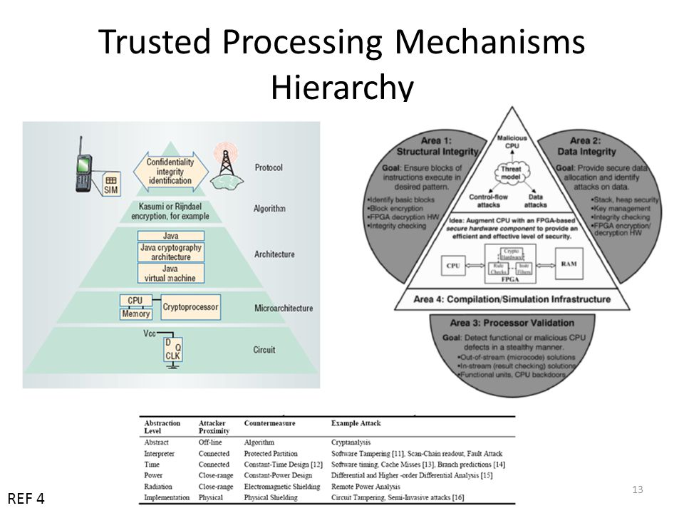 Trusted Processing Mechanisms Hierarchy