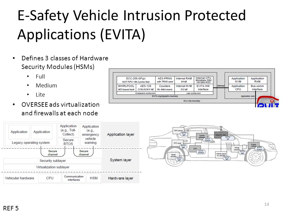 E-Safety Vehicle Intrusion Protected Applications (EVITA)