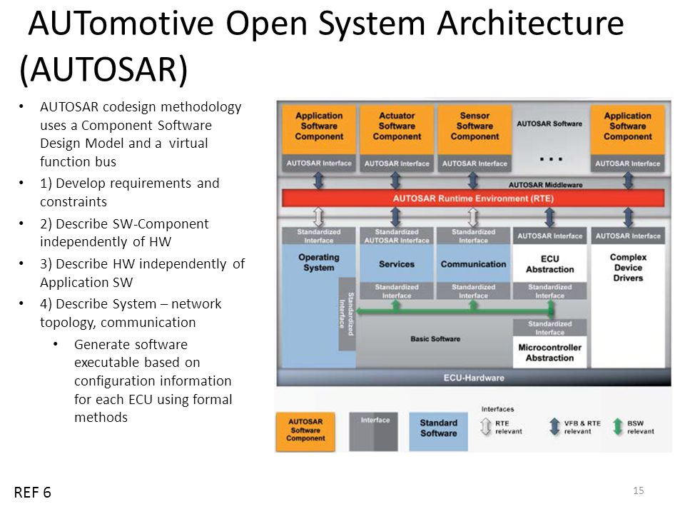 AUTomotive Open System Architecture (AUTOSAR)
