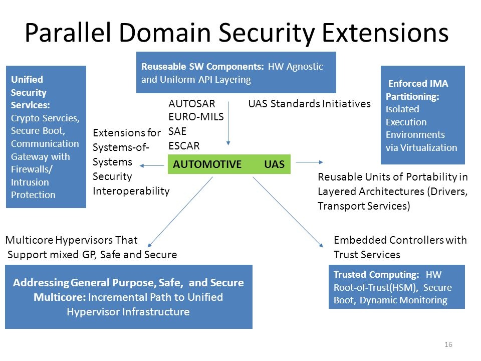 Parallel Domain Security Extensions