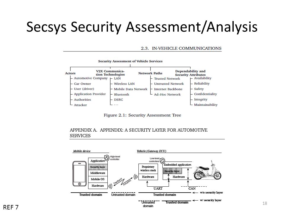 Secsys Security Assessment/Analysis