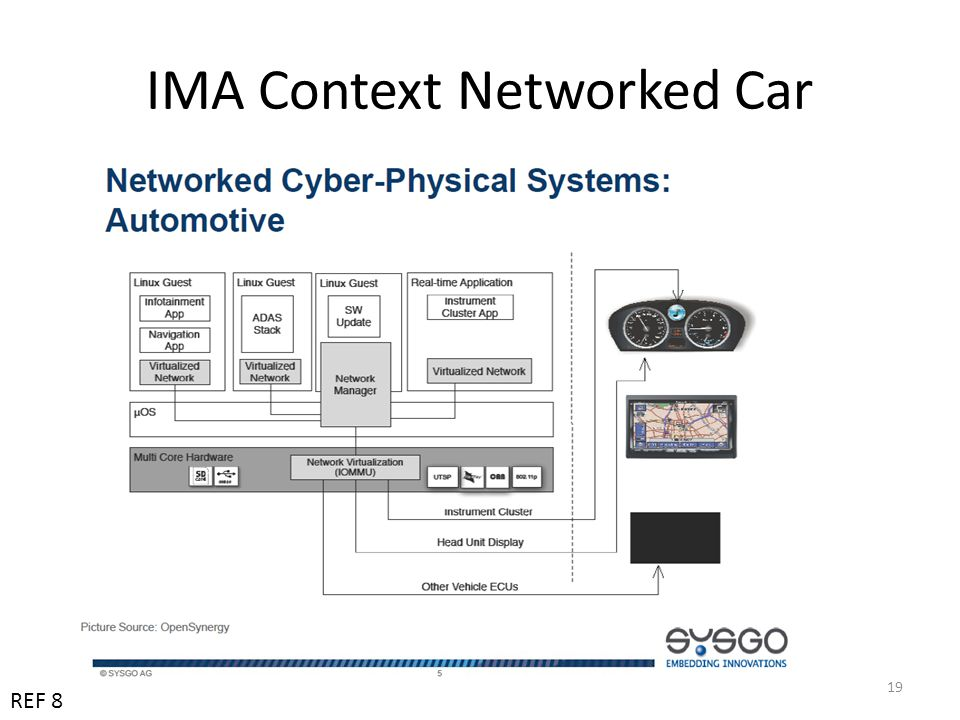 IMA Context Networked Car