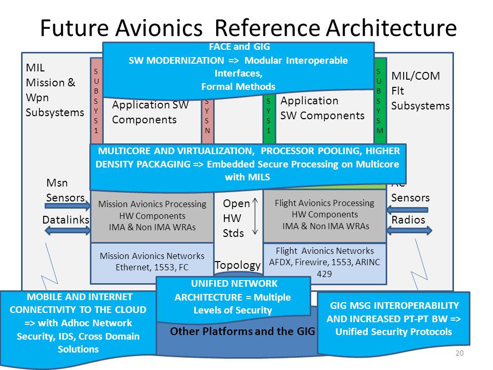 Future Avionics Reference Architecture