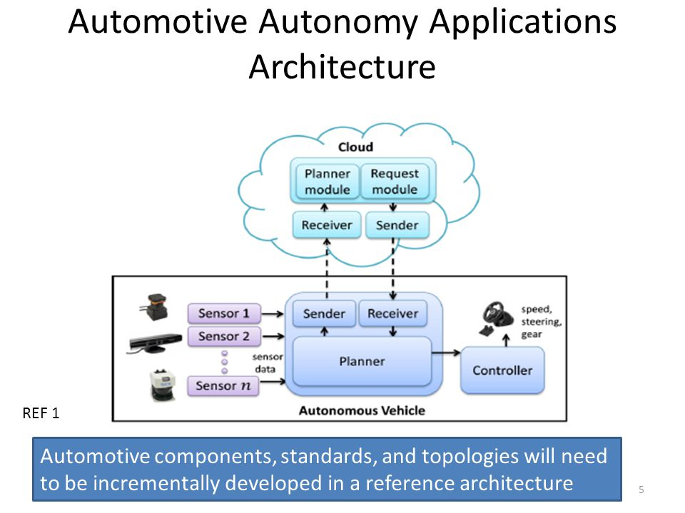 Automotive Autonomy Applications Architecture